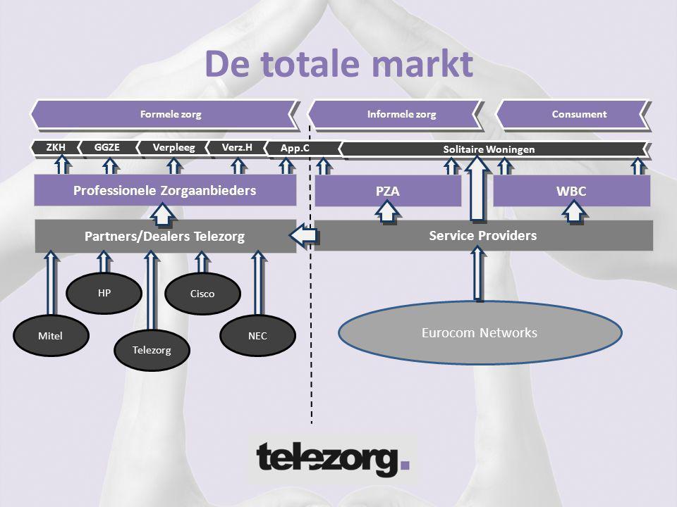 De totale markt Consument Informele zorg Formele zorg ZKH GGZE Verpleeg Verz.H App.C Solitaire Woningen Partners/Dealers Telezorg Telezorg Mitel Euroc