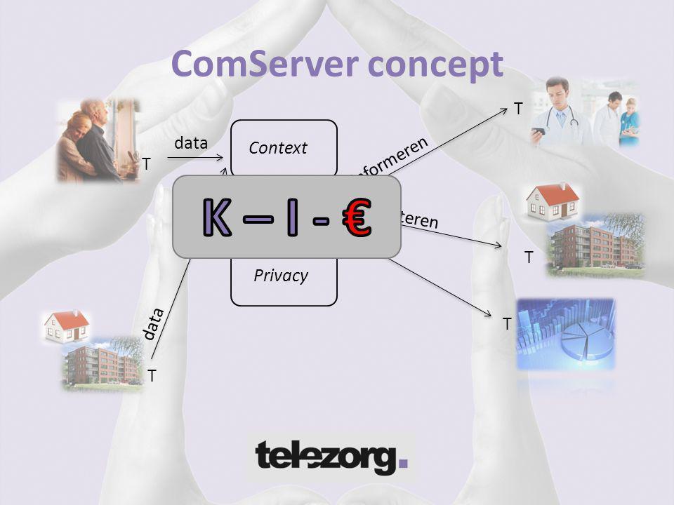 ComServer concept Context Proces Privacy data Faciliteren informeren data T T T T T