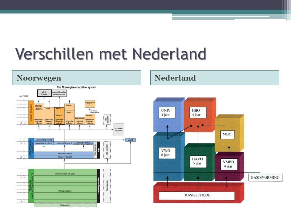 Verschillen met Nederland NoorwegenNederland