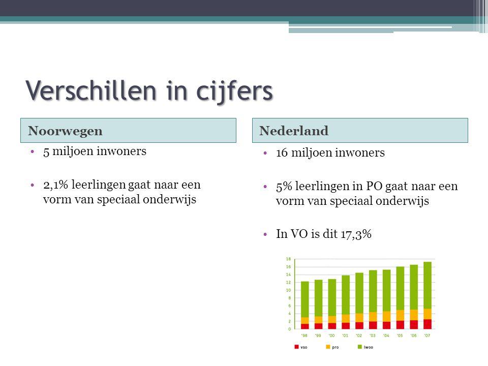 Verschillen in cijfers NoorwegenNederland •16 miljoen inwoners •5% leerlingen in PO gaat naar een vorm van speciaal onderwijs •In VO is dit 17,3% •5 m
