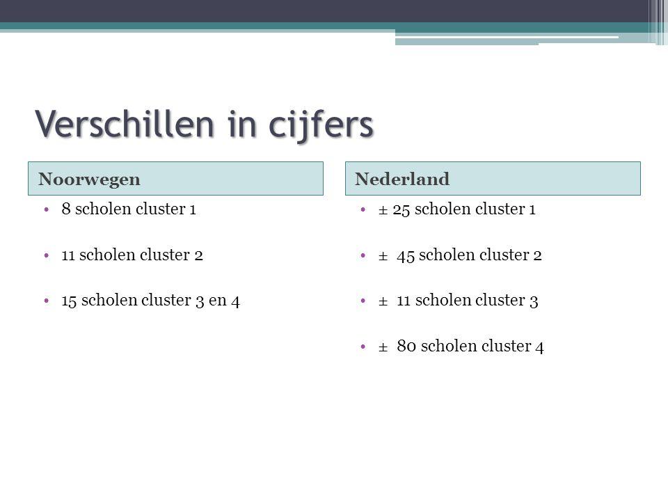 Verschillen in cijfers NoorwegenNederland •± 25 scholen cluster 1 •± 45 scholen cluster 2 •± 11 scholen cluster 3 •± 80 scholen cluster 4 •8 scholen cluster 1 •11 scholen cluster 2 •15 scholen cluster 3 en 4