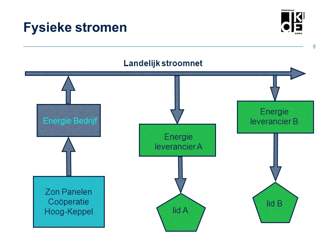 Zon Panelen Coöperatie Hoog-Keppel Energie leverancier B Energie leverancier A Energie Bedrijf lid A lid B Fysieke stromen Landelijk stroomnet 8