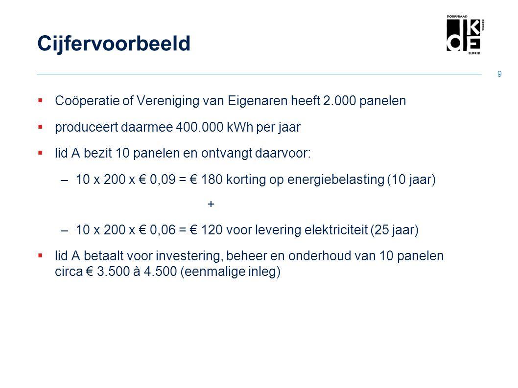 Cijfervoorbeeld  Coöperatie of Vereniging van Eigenaren heeft 2.000 panelen  produceert daarmee 400.000 kWh per jaar  lid A bezit 10 panelen en ont