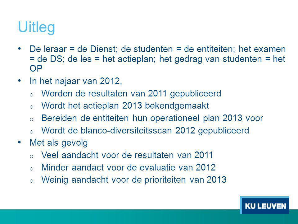 Uitleg • De leraar = de Dienst; de studenten = de entiteiten; het examen = de DS; de les = het actieplan; het gedrag van studenten = het OP • In het n