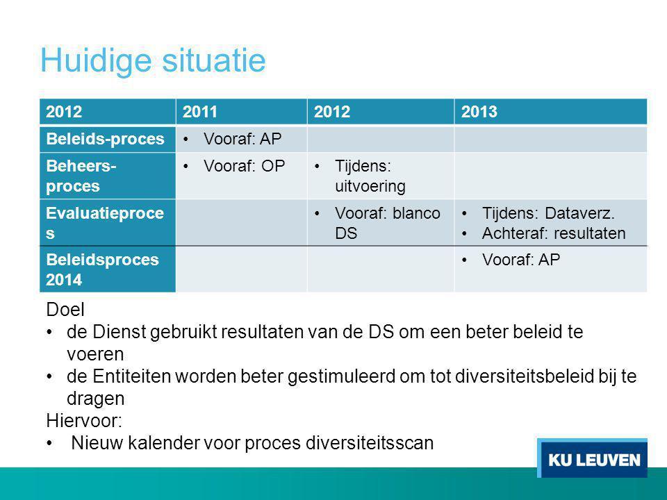 Huidige situatie 2012201120122013 Beleids-proces•Vooraf: AP Beheers- proces •Vooraf: OP•Tijdens: uitvoering Evaluatieproce s •Vooraf: blanco DS •Tijde