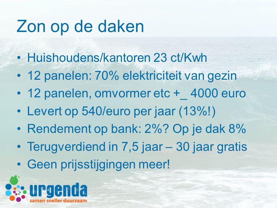 Zon op de daken •Huishoudens/kantoren 23 ct/Kwh •12 panelen: 70% elektriciteit van gezin •12 panelen, omvormer etc +_ 4000 euro •Levert op 540/euro per jaar (13%!) •Rendement op bank: 2%.
