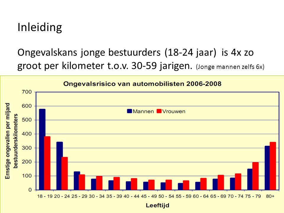 2008 7.8% van de automobilisten is een jonge bestuurder 20% van de ernstige ongevallen is een jonge automobilist jonge mannen 2.5 x zo vaak als jonge vrouwen 632 ernstig gewonde jonge bestuurders (416 man, 212 vrouw, 4 onbekend) Inleiding