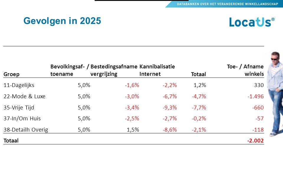 Gevolgen in 2025 Groep Bevolkingsaf- / toename Bestedingsafname vergrijzing Kannibalisatie InternetTotaal Toe- / Afname winkels 11-Dagelijks5,0%-1,6%-2,2%1,2%330 22-Mode & Luxe5,0%-3,0%-6,7%-4,7%-1.496 35-Vrije Tijd5,0%-3,4%-9,3%-7,7%-660 37-In/Om Huis5,0%-2,5%-2,7%-0,2%-57 38-Detailh Overig5,0%1,5%-8,6%-2,1%-118 Totaal -2.002