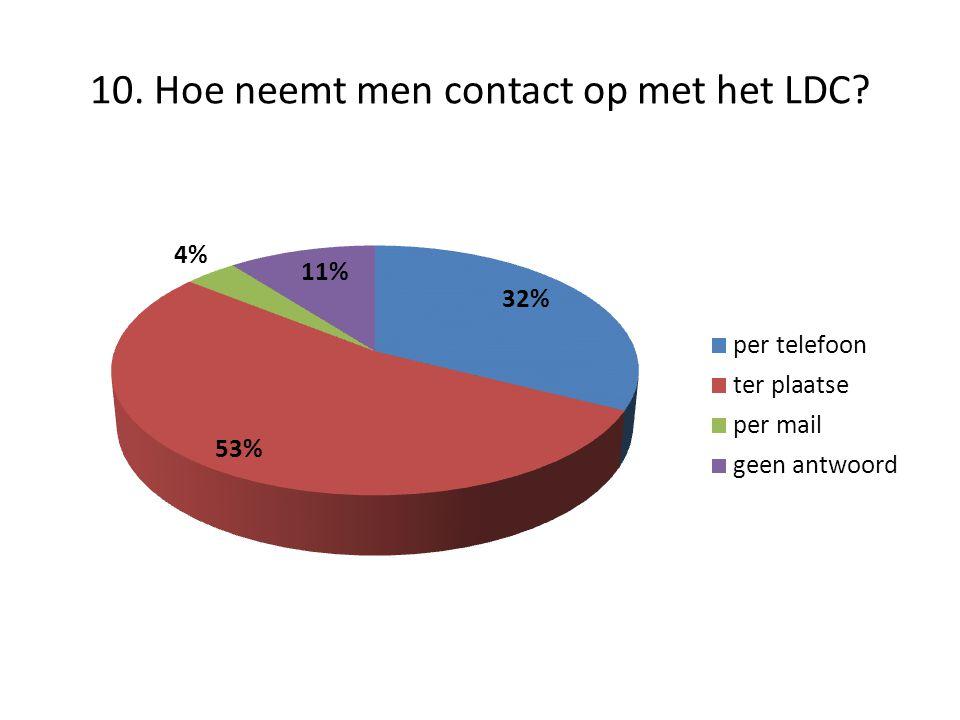 10. Hoe neemt men contact op met het LDC?