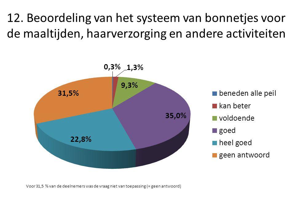12. Beoordeling van het systeem van bonnetjes voor de maaltijden, haarverzorging en andere activiteiten Voor 31,5 % van de deelnemers was de vraag nie