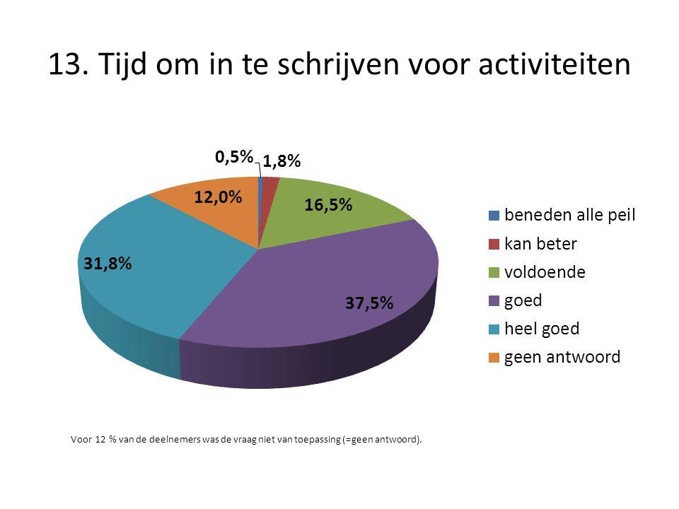 13. Tijd om in te schrijven voor activiteiten Voor 12 % van de deelnemers was de vraag niet van toepassing (=geen antwoord).
