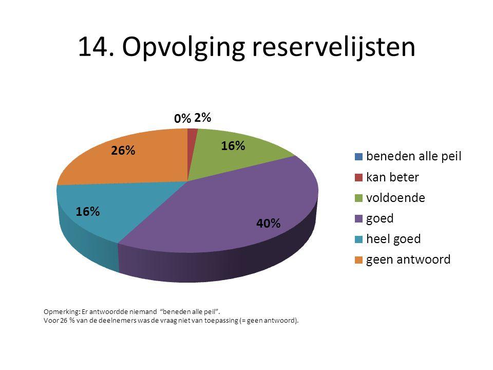 """14. Opvolging reservelijsten Opmerking: Er antwoordde niemand """"beneden alle peil"""". Voor 26 % van de deelnemers was de vraag niet van toepassing (= gee"""