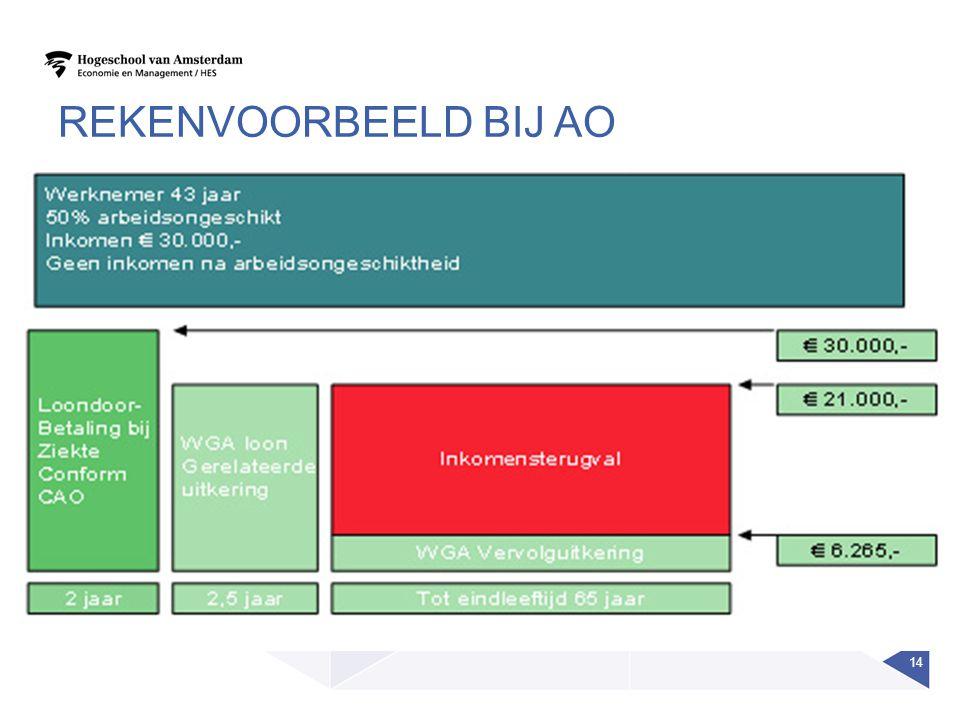 REKENVOORBEELD BIJ AO 14