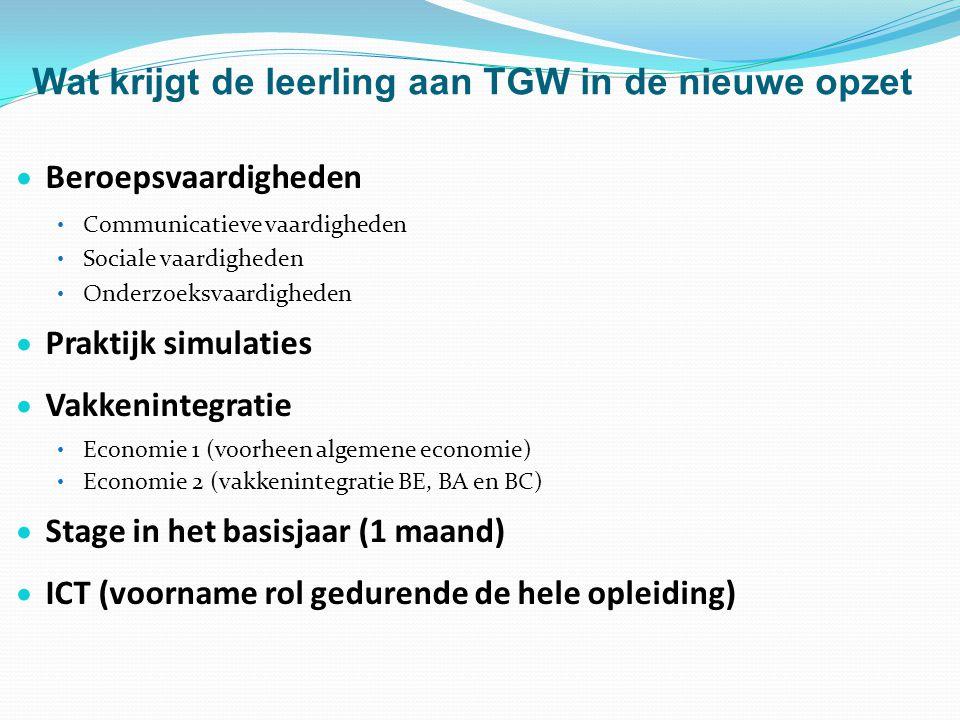 Wat krijgt de leerling aan TGW in de nieuwe opzet  Beroepsvaardigheden • Communicatieve vaardigheden • Sociale vaardigheden • Onderzoeksvaardigheden