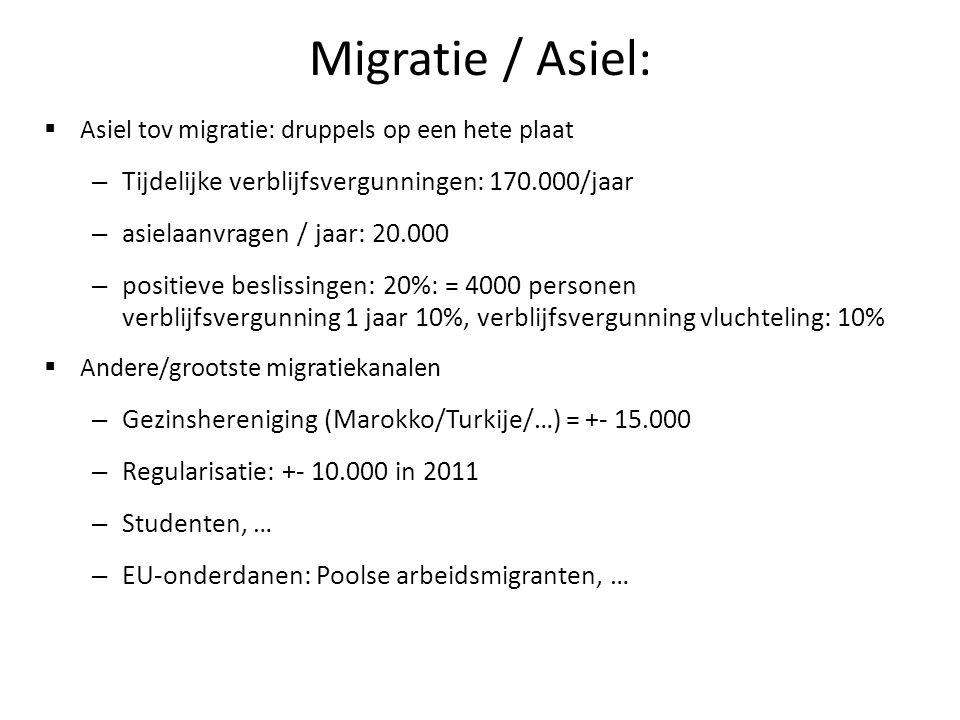 Migratie / Asiel:  Asiel tov migratie: druppels op een hete plaat – Tijdelijke verblijfsvergunningen: 170.000/jaar – asielaanvragen / jaar: 20.000 – positieve beslissingen: 20%: = 4000 personen verblijfsvergunning 1 jaar 10%, verblijfsvergunning vluchteling: 10%  Andere/grootste migratiekanalen – Gezinshereniging (Marokko/Turkije/…) = +- 15.000 – Regularisatie: +- 10.000 in 2011 – Studenten, … – EU-onderdanen: Poolse arbeidsmigranten, …