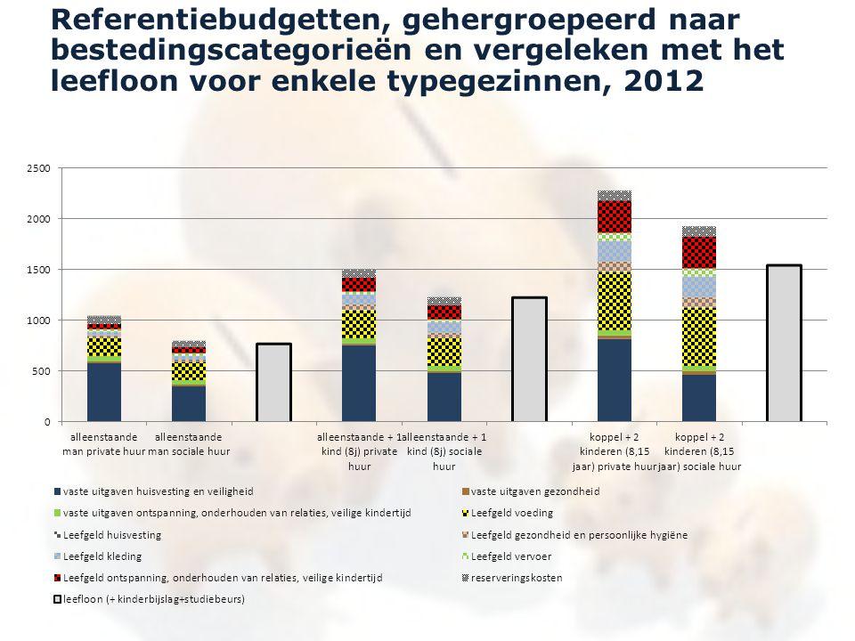 Referentiebudgetten, gehergroepeerd naar bestedingscategorieën en vergeleken met het leefloon voor enkele typegezinnen, 2012