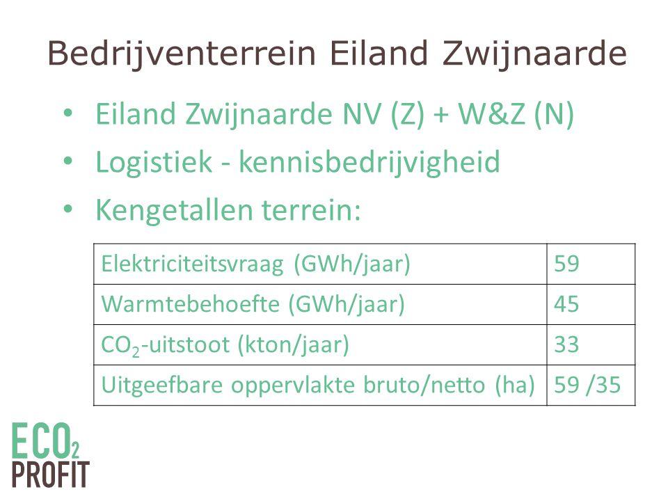 Bedrijventerrein Eiland Zwijnaarde • Eiland Zwijnaarde NV (Z) + W&Z (N) • Logistiek - kennisbedrijvigheid • Kengetallen terrein: Elektriciteitsvraag (GWh/jaar)59 Warmtebehoefte (GWh/jaar)45 CO 2 -uitstoot (kton/jaar)33 Uitgeefbare oppervlakte bruto/netto (ha)59 /35