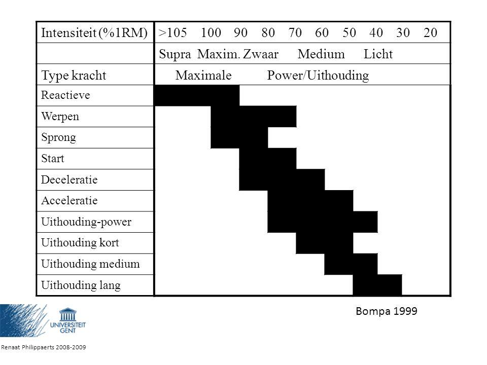 Intensiteit (%1RM)>105 100 90 80 70 60 50 40 30 20 Supra Maxim.