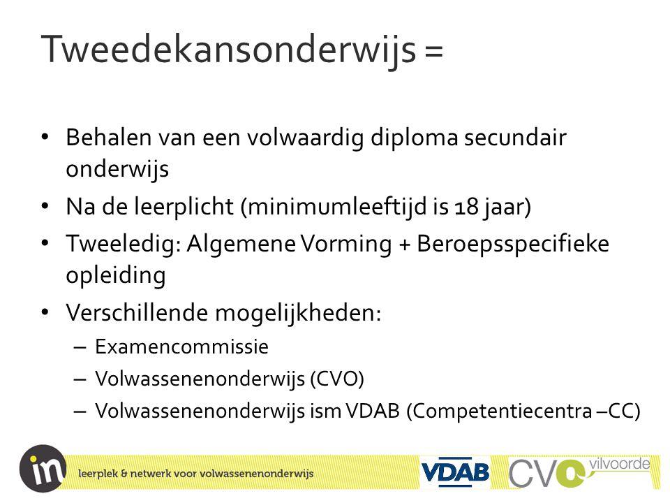 Programma AAV • 5 vakken, opgedeeld in modules Vak # Modules# Lestijden Nederlands 3200 Engels of Frans 4160 Wiskunde 3160 Wetenschappen 140 ICT 360 Macusa (=maatschappij, cultuur, samenwerking en organisatie) 4160 780