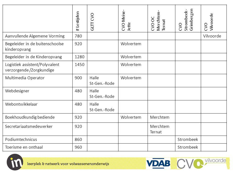 # Lestijden GLTT CVO CVO Meise- Jette CVO OC Merchtem- Ternat CVO Strombeek- Grimbergen CVO Vilvoorde Aanvullende Algemene Vorming780Vilvoorde Begelei