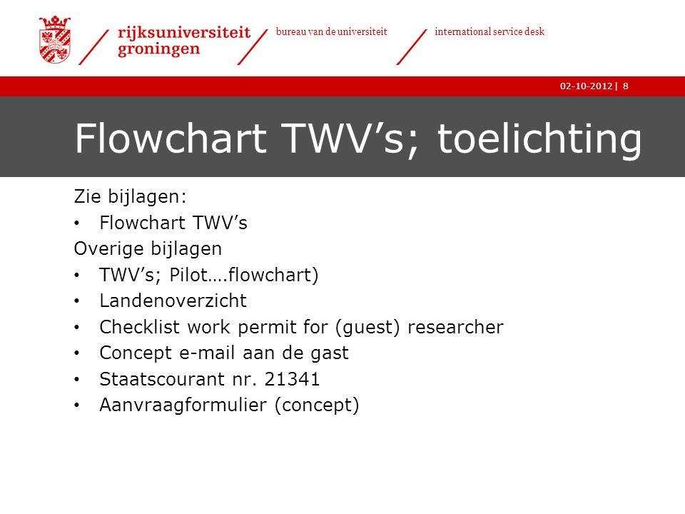 | bureau van de universiteit international service desk 02-10-2012 Flowchart TWV's; toelichting Zie bijlagen: • Flowchart TWV's Overige bijlagen • TWV