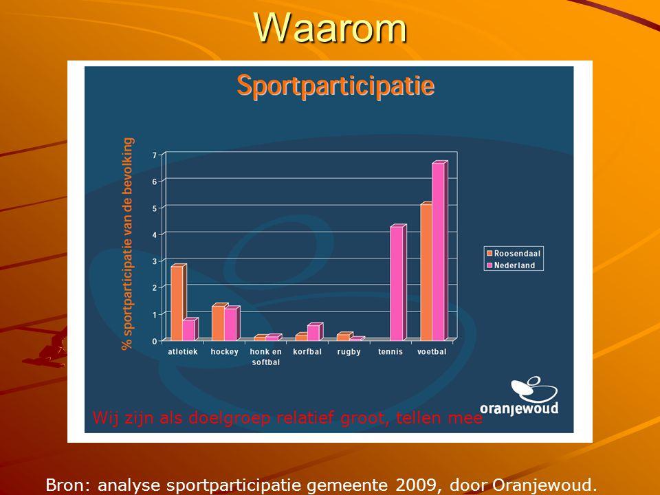 Waarom Wij zijn als doelgroep relatief groot, tellen mee Bron: analyse sportparticipatie gemeente 2009, door Oranjewoud.