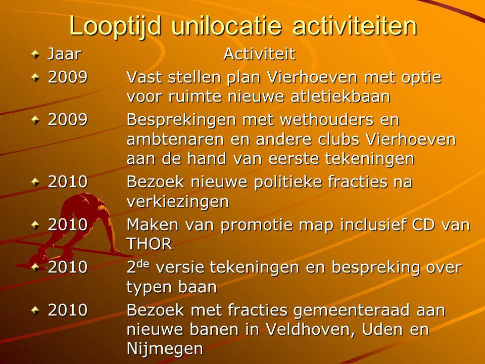 Looptijd unilocatie activiteiten JaarActiviteit 2009Vast stellen plan Vierhoeven met optie voor ruimte nieuwe atletiekbaan 2009Besprekingen met wethou