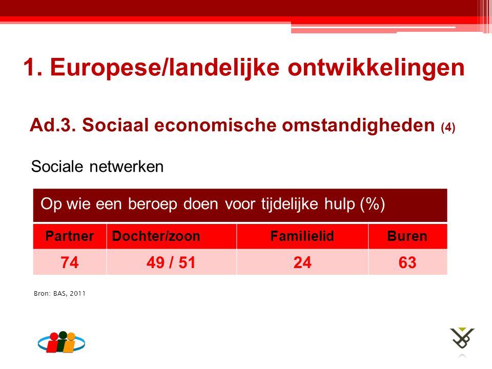 Ad.3. Sociaal economische omstandigheden (4) Sociale netwerken 1. Europese/landelijke ontwikkelingen Bron: BAS, 2011 Op wie een beroep doen voor tijde