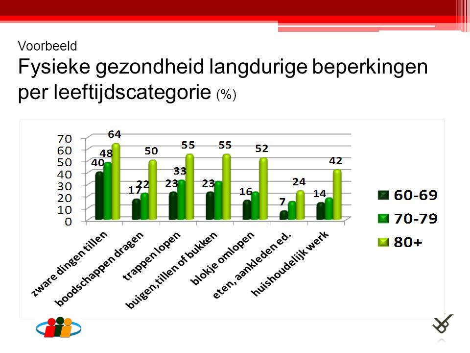 Voorbeeld Fysieke gezondheid langdurige beperkingen per leeftijdscategorie (%)
