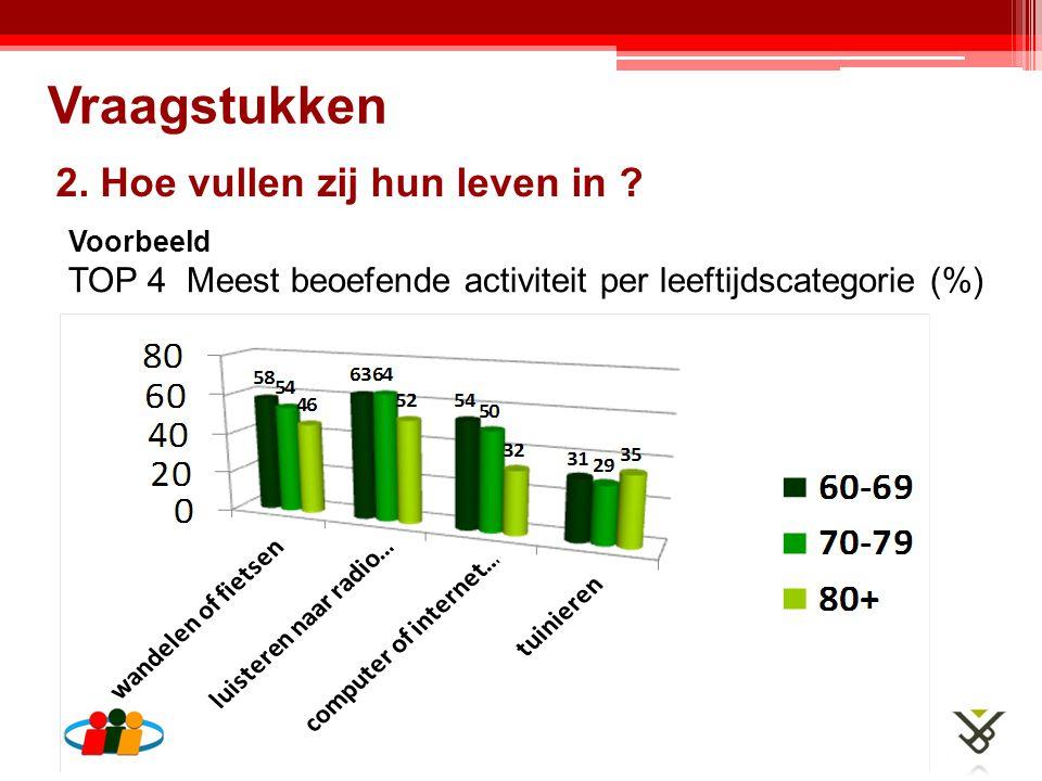 2. Hoe vullen zij hun leven in ? Vraagstukken Voorbeeld TOP 4 Meest beoefende activiteit per leeftijdscategorie (%)