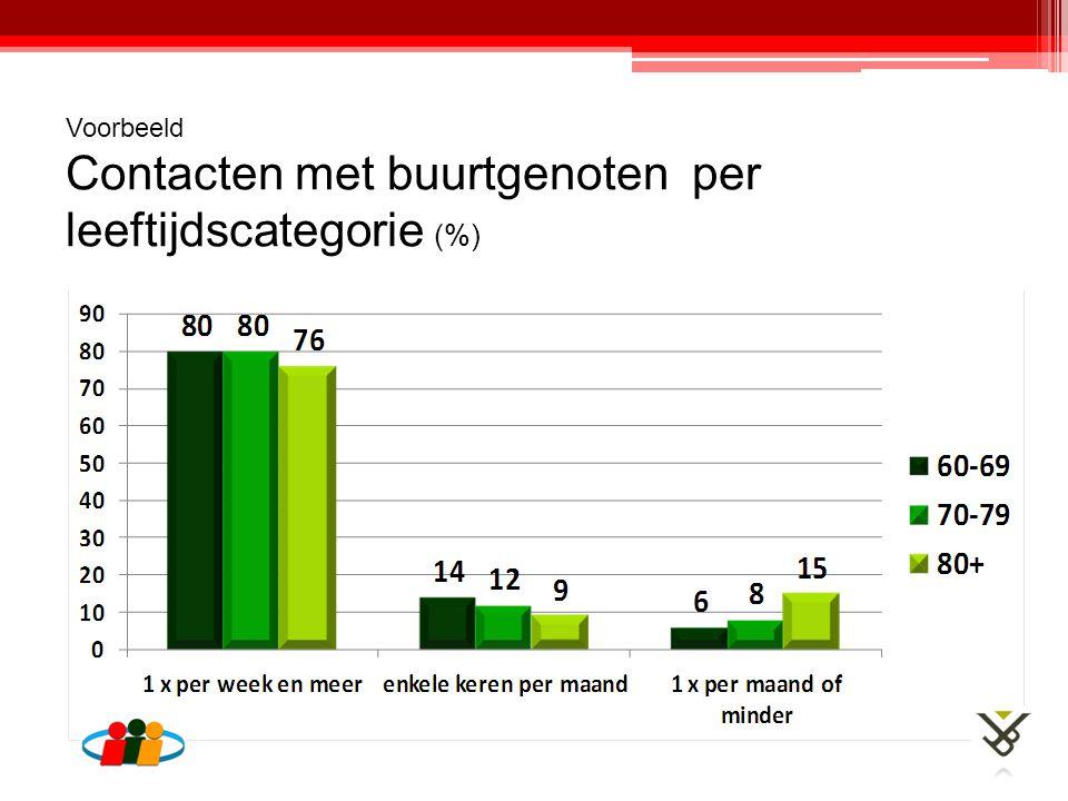 Voorbeeld Contacten met buurtgenoten per leeftijdscategorie (%)