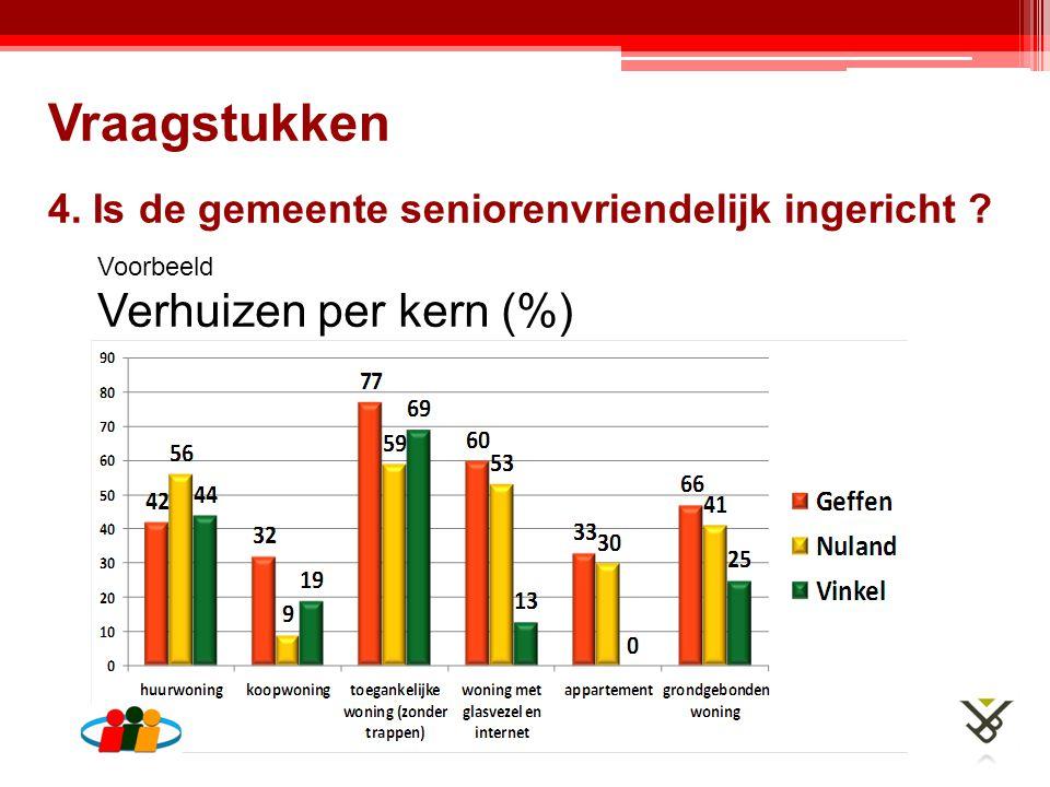 4. Is de gemeente seniorenvriendelijk ingericht ? Vraagstukken Voorbeeld Verhuizen per kern (%)