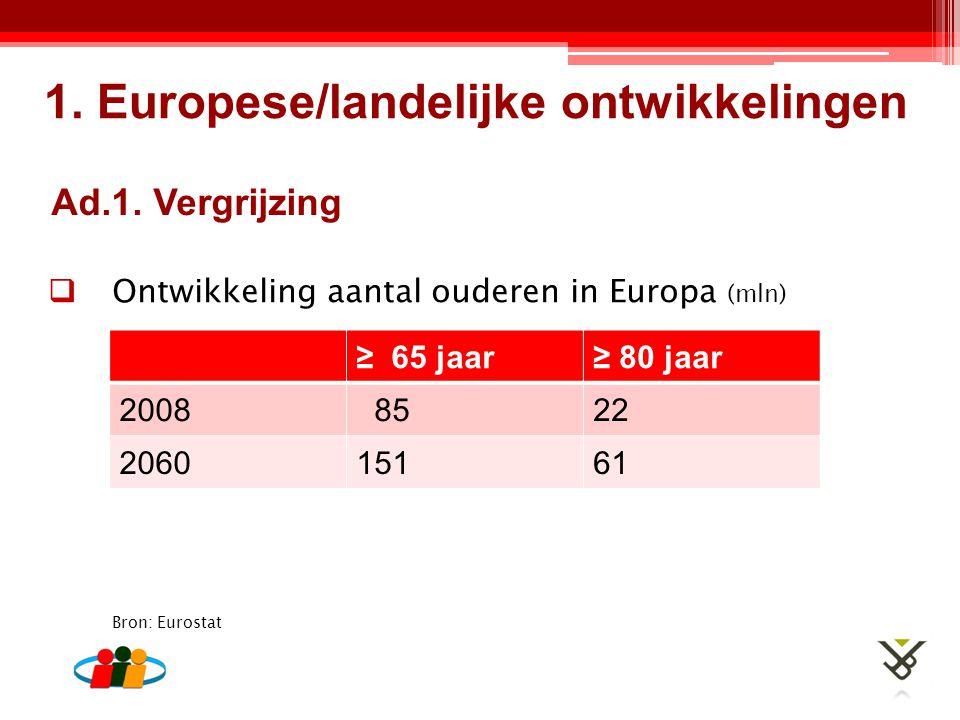 Ad.1. Vergrijzing  Ontwikkeling aantal ouderen in Europa (mln) ≥ 65 jaar≥ 80 jaar 2008 8522 206015161 1. Europese/landelijke ontwikkelingen Bron: Eur