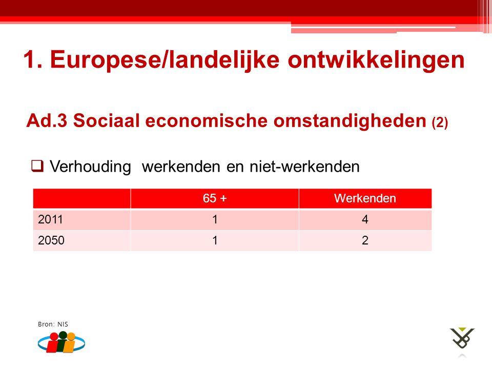 65 +Werkenden 201114 205012  Verhouding werkenden en niet-werkenden Bron: NIS 1. Europese/landelijke ontwikkelingen Ad.3 Sociaal economische omstandi