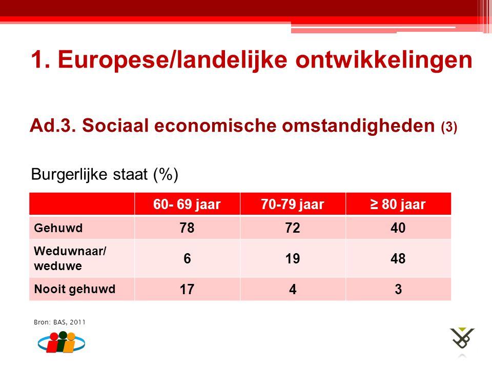 Ad.3. Sociaal economische omstandigheden (3) 1. Europese/landelijke ontwikkelingen Burgerlijke staat (%) 60- 69 jaar70-79 jaar≥ 80 jaar Gehuwd 787240