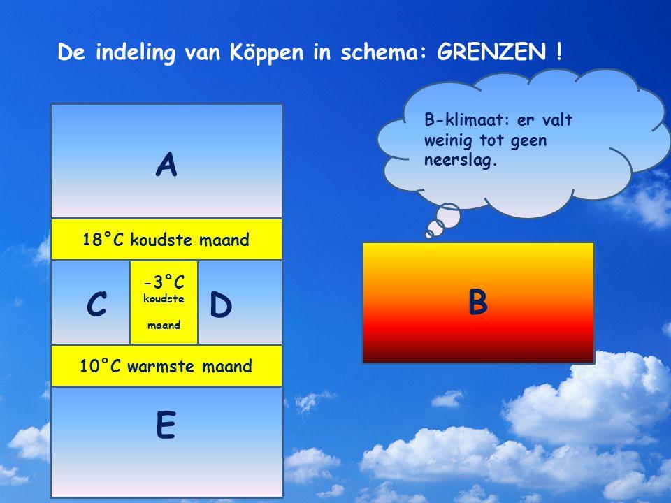 De indeling van Köppen in schema: GRENZEN ! A C D E B B-klimaat: er valt weinig tot geen neerslag. 18°C koudste maand 10°C warmste maand -3°C koudste