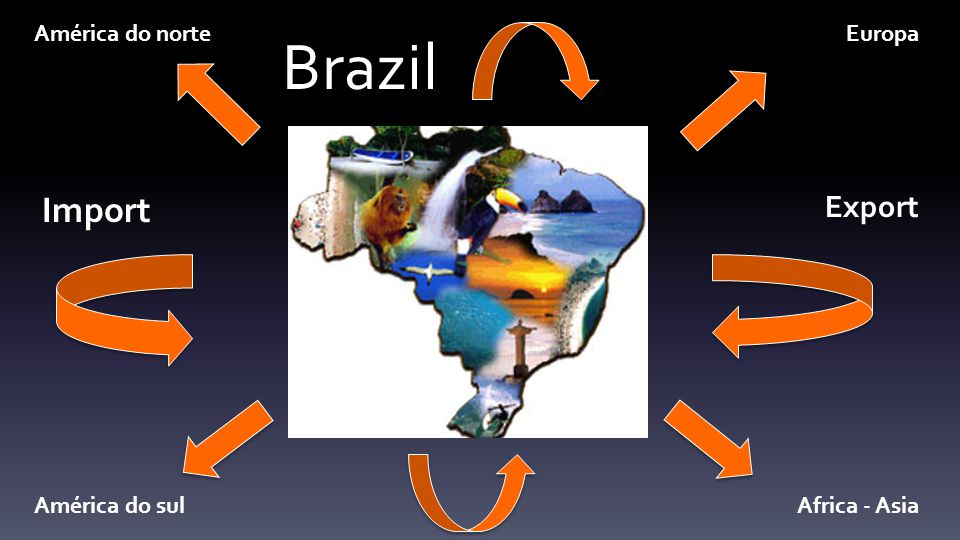 Brazil Import Export América do norteEuropa América do sulAfrica - Asia