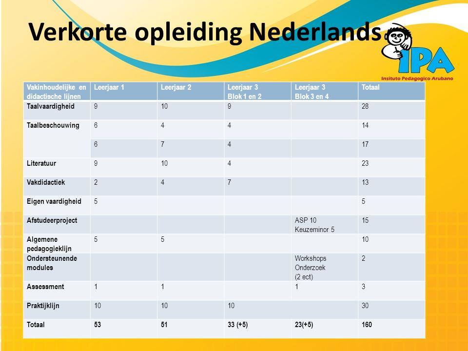 Verkorte opleiding Nederlands Vakinhoudelijke en didactische lijnen Leerjaar 1Leerjaar 2Leerjaar 3 Blok 1 en 2 Leerjaar 3 Blok 3 en 4 Totaal Taalvaardigheid 910928 Taalbeschouwing 64414 67417 Literatuur 910423 Vakdidactiek 24713 Eigen vaardigheid 55 Afstudeerproject ASP 10 Keuzeminor 5 15 Algemene pedagogieklijn 5510 Ondersteunende modules Workshops Onderzoek (2 ect) 2 Assessment 1113 Praktijklijn 10 30 Totaal535133 (+5)23(+5)160