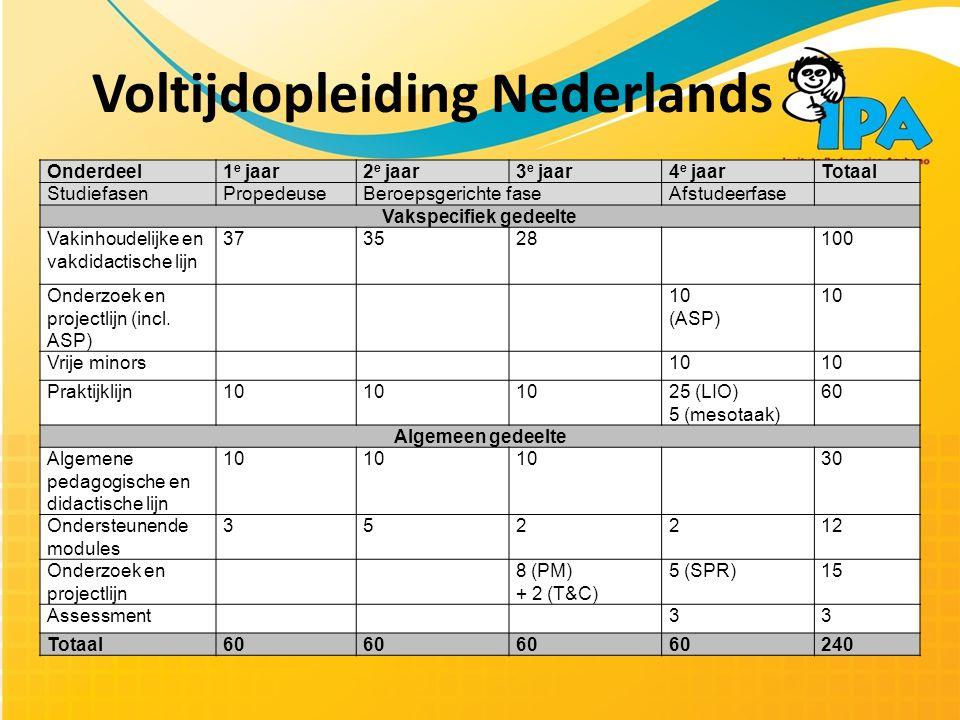 Voltijdopleiding Nederlands Onderdeel1 e jaar2 e jaar3 e jaar4 e jaarTotaal StudiefasenPropedeuseBeroepsgerichte faseAfstudeerfase Vakspecifiek gedeelte Vakinhoudelijke en vakdidactische lijn 373528100 Onderzoek en projectlijn (incl.