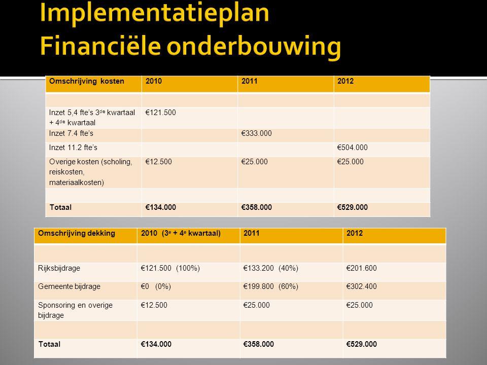 Omschrijving kosten201020112012 Inzet 5,4 fte's 3 de kwartaal + 4 de kwartaal €121.500 Inzet 7.4 fte's€333.000 Inzet 11.2 fte's€504.000 Overige kosten (scholing, reiskosten, materiaalkosten) €12.500€25.000 Totaal€134.000€358.000€529.000 Omschrijving dekking2010 (3 e + 4 e kwartaal)20112012 Rijksbijdrage€121.500 (100%)€133.200 (40%)€201.600 Gemeente bijdrage€0 (0%)€199.800 (60%)€302.400 Sponsoring en overige bijdrage €12.500€25.000 Totaal€134.000€358.000€529.000