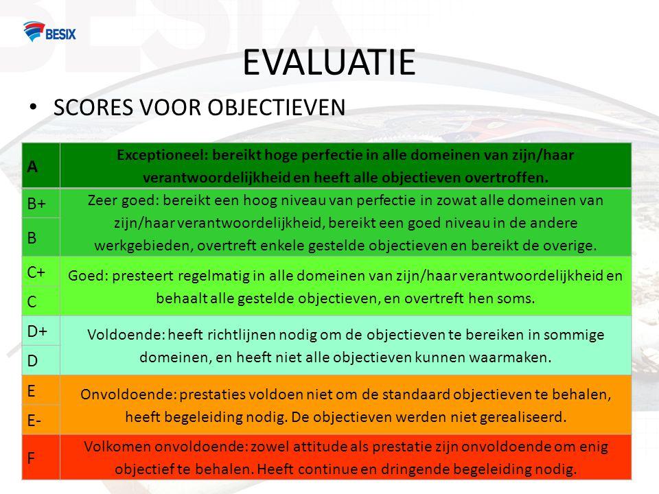 EVALUATIE • SCORES VOOR OBJECTIEVEN A Exceptioneel: bereikt hoge perfectie in alle domeinen van zijn/haar verantwoordelijkheid en heeft alle objectieven overtroffen.