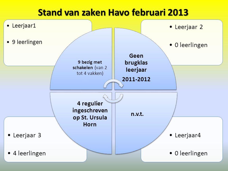 Stand van zaken Havo februari 2013 •Leerjaar4 •0 leerlingen •Leerjaar 3 •4 leerlingen •Leerjaar 2 •0 leerlingen •Leerjaar1 •9 leerlingen 9 bezig met schakelen (van 2 tot 4 vakken) Geen brugklas leerjaar 2011-2012 n.v.t.