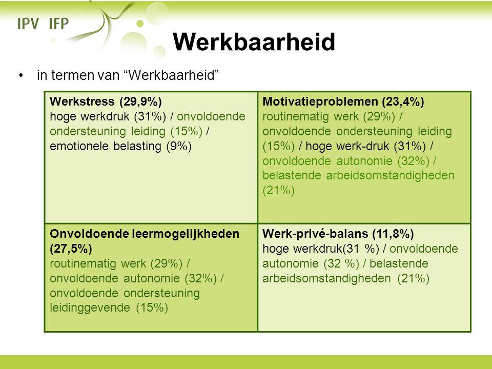"""•in termen van """"Werkbaarheid"""" Werkbaarheid Werkstress (29,9%) hoge werkdruk (31%) / onvoldoende ondersteuning leiding (15%) / emotionele belasting (9%"""