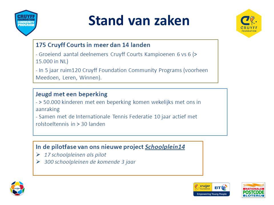 Stand van zaken 175 Cruyff Courts in meer dan 14 landen - Groeiend aantal deelnemers Cruyff Courts Kampioenen 6 vs 6 (> 15.000 in NL) - In 5 jaar ruim
