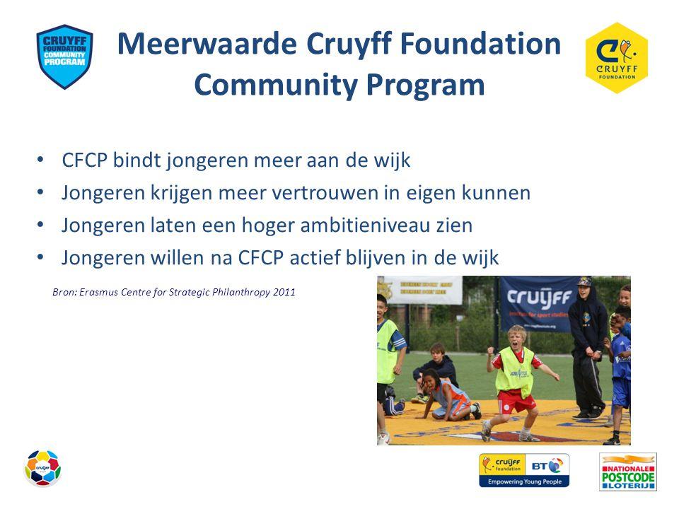 Meerwaarde Cruyff Foundation Community Program • CFCP bindt jongeren meer aan de wijk • Jongeren krijgen meer vertrouwen in eigen kunnen • Jongeren laten een hoger ambitieniveau zien • Jongeren willen na CFCP actief blijven in de wijk Bron: Erasmus Centre for Strategic Philanthropy 2011