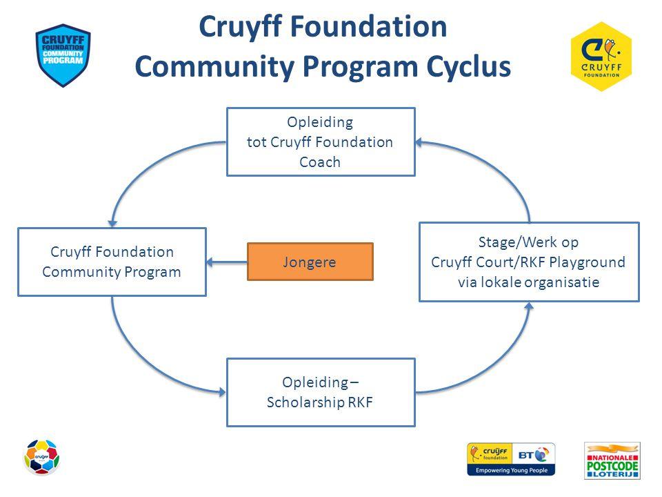 5 jaar Cruyff Foundation Community Program Ruim 120 projecten gedraaid Ruim 900 jongeren opgeleid Bijna 6000 deelnemers aan de toernooien deelgenomen 65 Cruyff Foundation coaches in 1,5 jaar