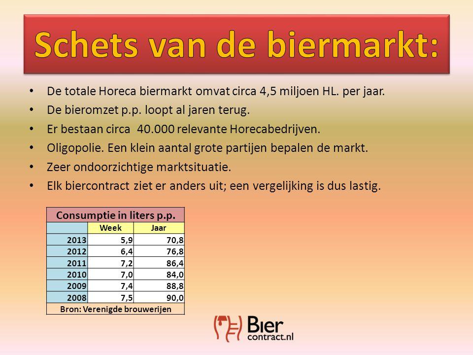 • De totale Horeca biermarkt omvat circa 4,5 miljoen HL.