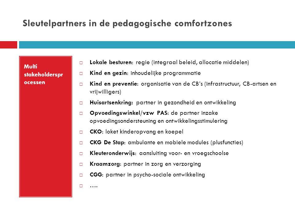 Sleutelpartners in de pedagogische comfortzones Multi stakeholderspr ocessen  Lokale besturen: regie (integraal beleid, allocatie middelen)  Kind en gezin: inhoudelijke programmatie  Kind en preventie: organisatie van de CB's (infrastructuur, CB-artsen en vrijwilligers)  Huisartsenkring: partner in gezondheid en ontwikkeling  Opvoedingswinkel/vzw PAS: de partner inzake opvoedingsondersteuning en ontwikkelingsstimulering  CKO: loket kinderopvang en koepel  CKG De Stap: ambulante en mobiele modules (plusfuncties)  Kleuteronderwijs: aansluiting voor- en vroegschoolse  Kraamzorg: partner in zorg en verzorging  CGG: partner in psycho-sociale ontwikkeling  ….