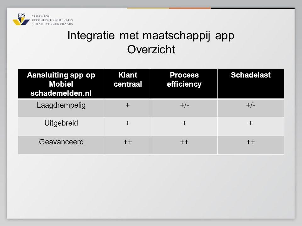 Integratie met maatschappij app Overzicht Aansluiting app op Mobiel schademelden.nl Klant centraal Process efficiency Schadelast Laagdrempelig++/- Uit