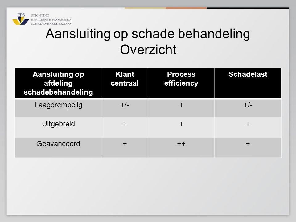 Aansluiting op schade behandeling Overzicht Aansluiting op afdeling schadebehandeling Klant centraal Process efficiency Schadelast Laagdrempelig+/-+ U